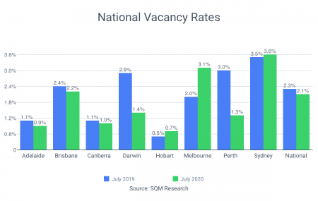 National vacancy rate falls from 2.3% to 2.1%