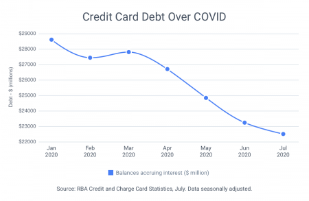 National credit card debt falls to 14-year low