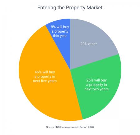 Millennials keen to enter post-COVID property market