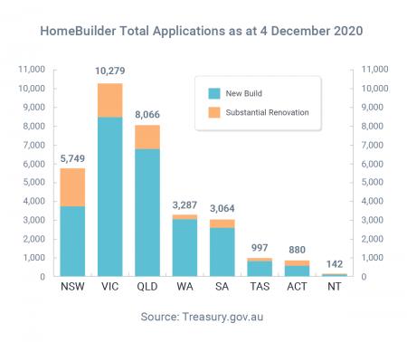 Govt extends HomeBuilder by 3 months