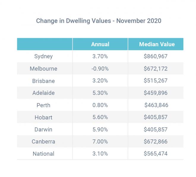 Real estate values keep rising, despite pandemic