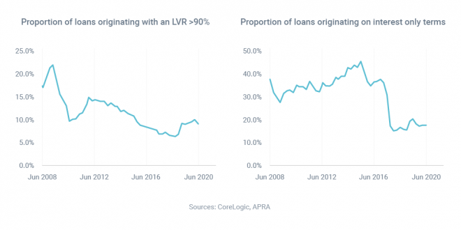 Australia's mortgage market has been getting safer