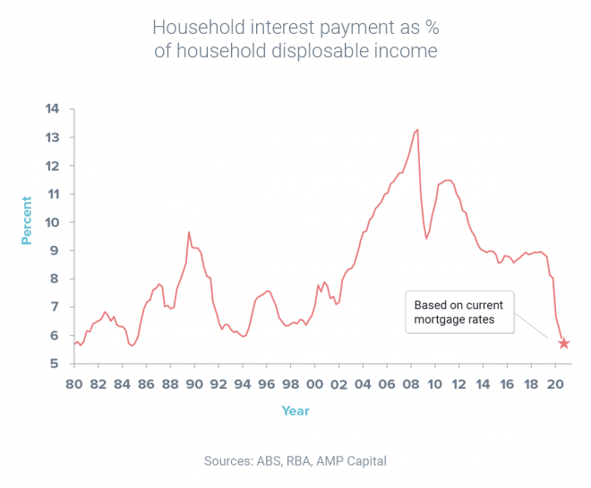 Interest payments reach 25-year low