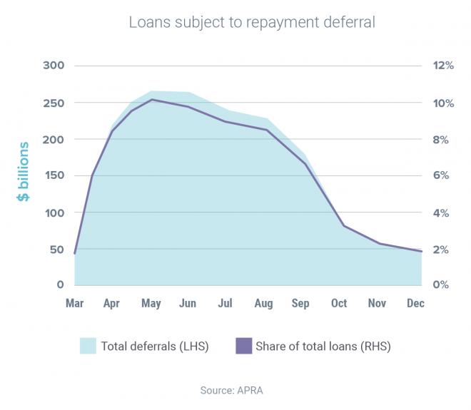 Mortgage deferrals keep falling