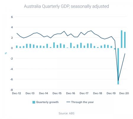 Australia sets economic growth record