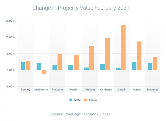 Property prices rising fast throughout Australia