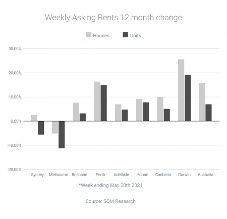 Conditions favour buyers as rents grow strongly