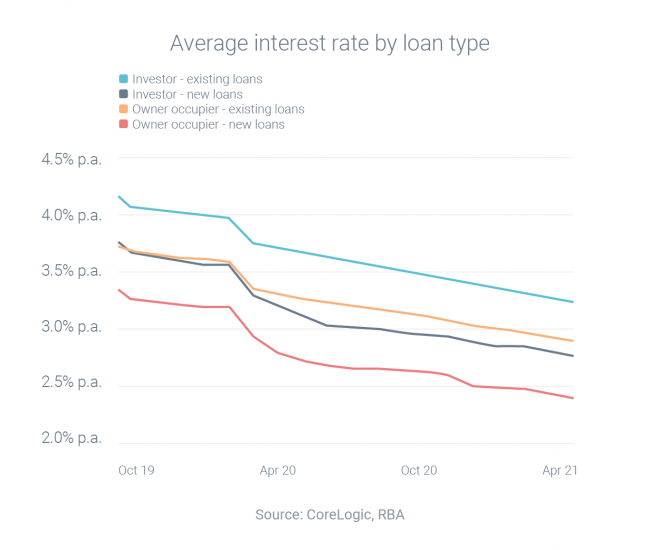 Loyal borrowers pay higher interest rates
