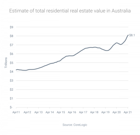 Property now worth four times the size of Australia's GDP