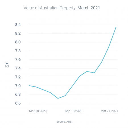 Red-hot property market sets new record