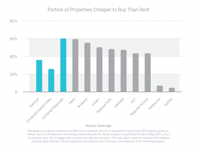 Why you might want to switch from renting to buying